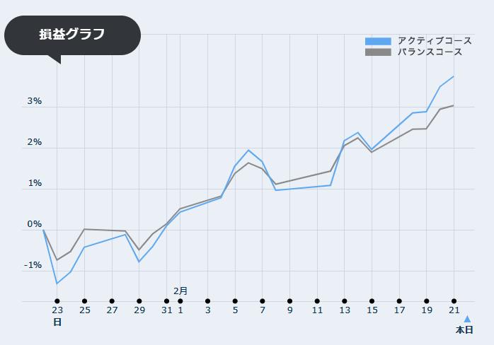 dポイント投資グラフ