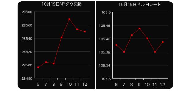 dポイント投資テーマ日経グラフ